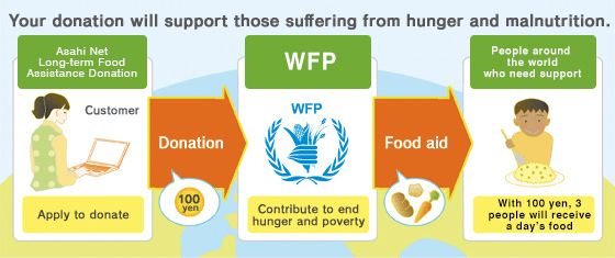 Your donation will support those suffering from hunger and malnutrition.
