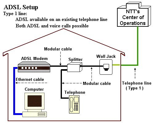 Megabit Gear Te4571e Configuration Asahi Net Internet